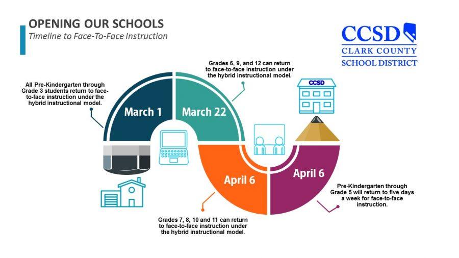 CCSD's reopening plan