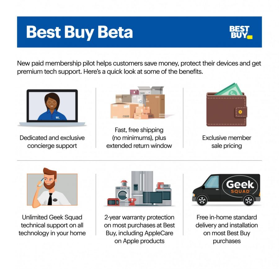 This is an image of the perks listed that come with having the Best Buy Beta membership