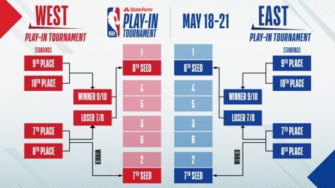 NBA Playoffs are Near!